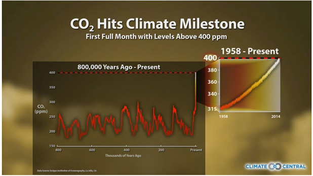 CO2 levels Ecology and Farming
