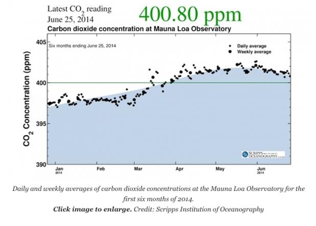 Latest CO2 reading